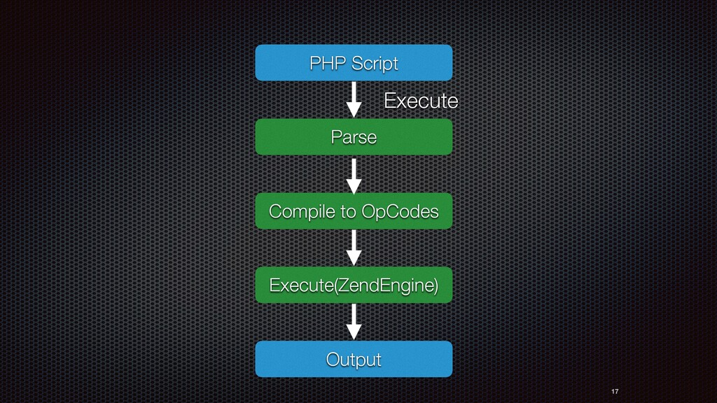 17 PHP Script Parse Execute Compile to OpCodes ...