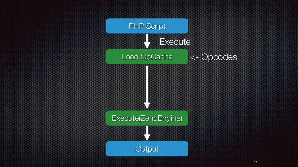 17 PHP Script Execute Execute(ZendEngine) Outpu...