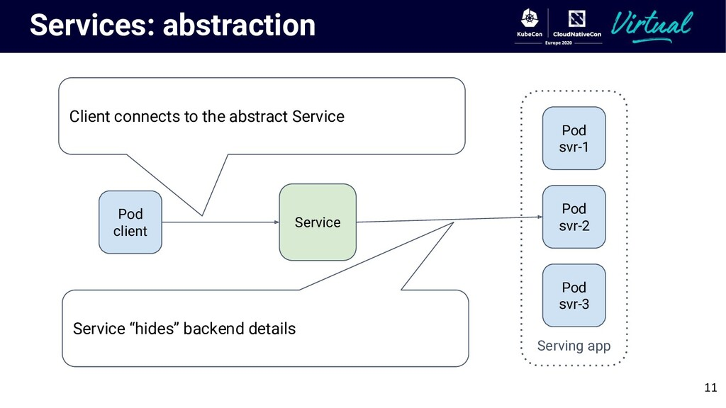 Services: abstraction Pod client Serving app Po...