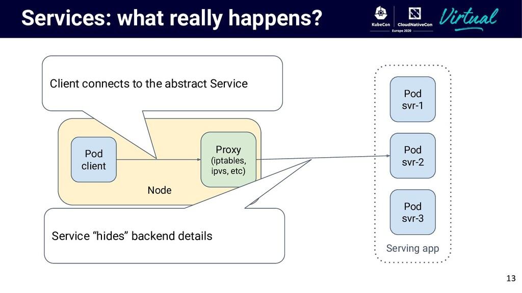 Node Services: what really happens? Pod client ...