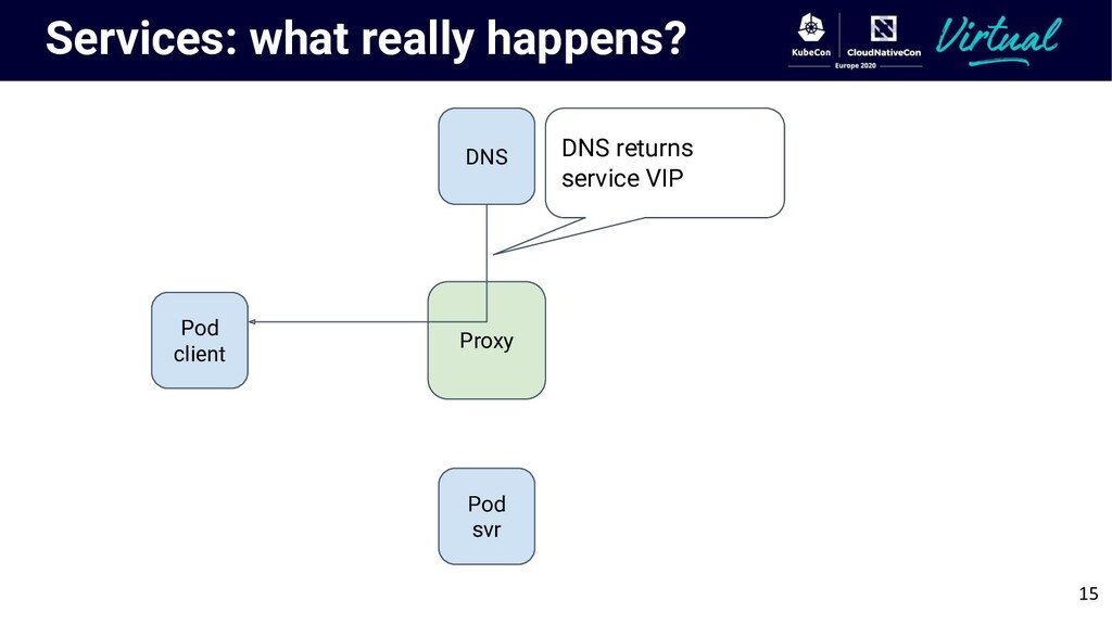 Services: what really happens? Pod client Proxy...