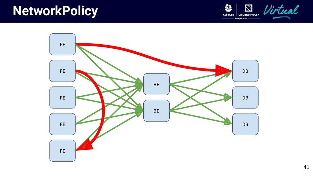 NetworkPolicy DB DB DB BE BE FE FE FE FE FE 41
