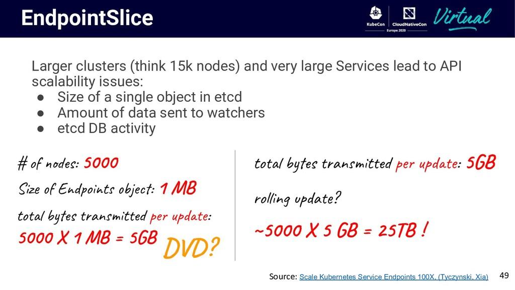 EndpointSlice Larger clusters (think 15k nodes)...