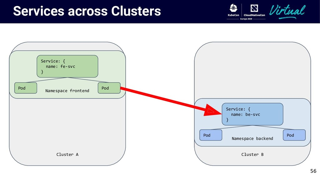 Cluster A Services across Clusters Namespace fr...