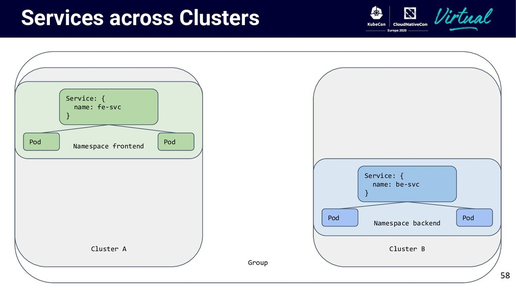 Group Cluster A Services across Clusters Namesp...