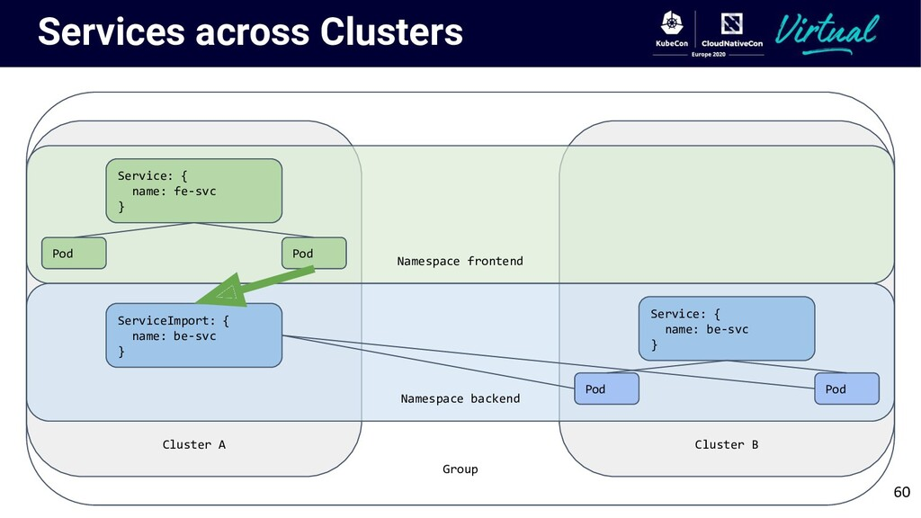 Group Cluster A Services across Clusters Cluste...