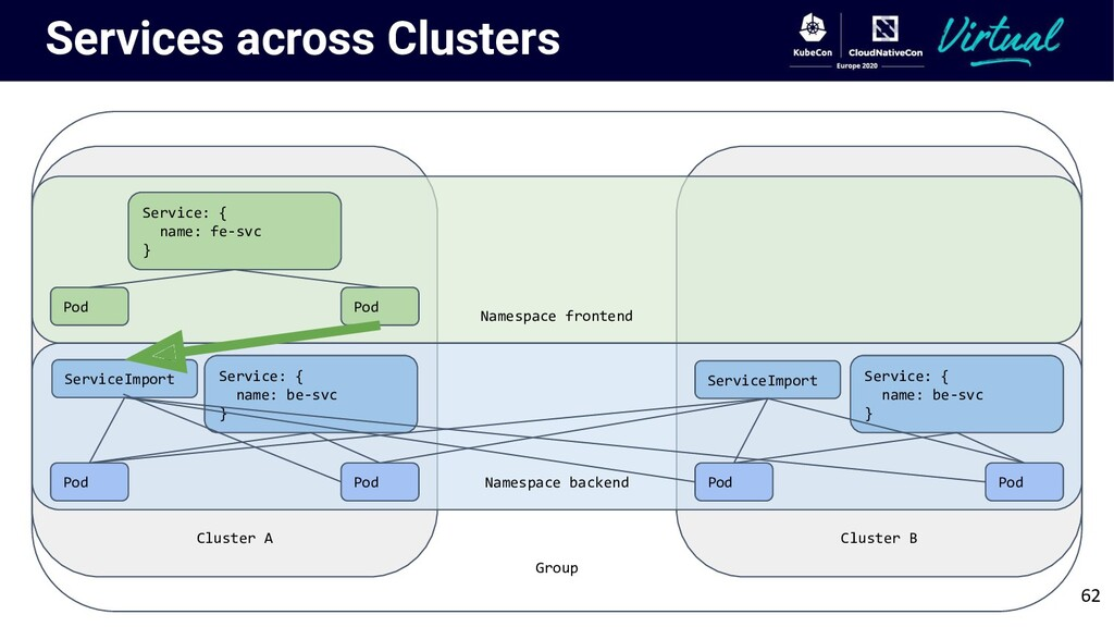 Group Cluster B Cluster A Namespace backend Ser...