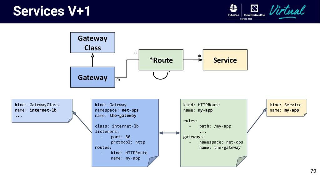 Services V+1 79 Gateway Class Gateway *Route Se...