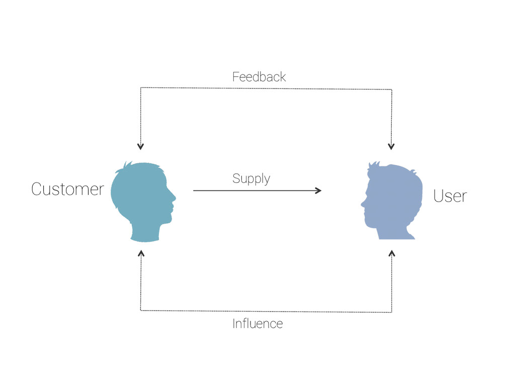Customer User Feedback Influence Supply