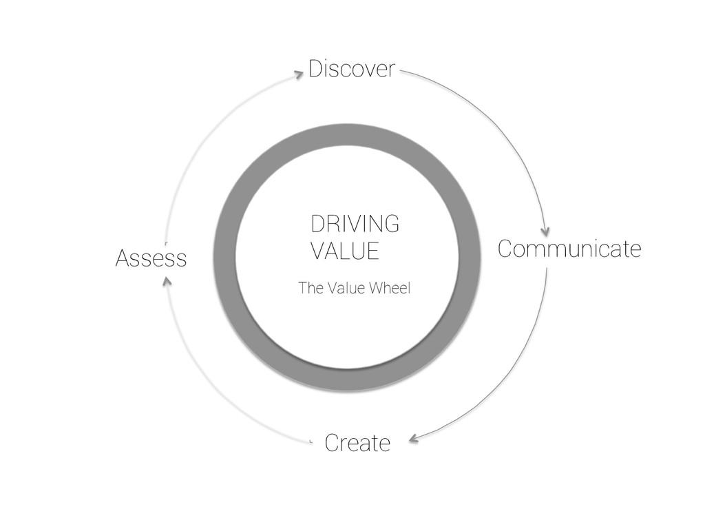 Discover Communicate Create Assess DRIVING VALU...