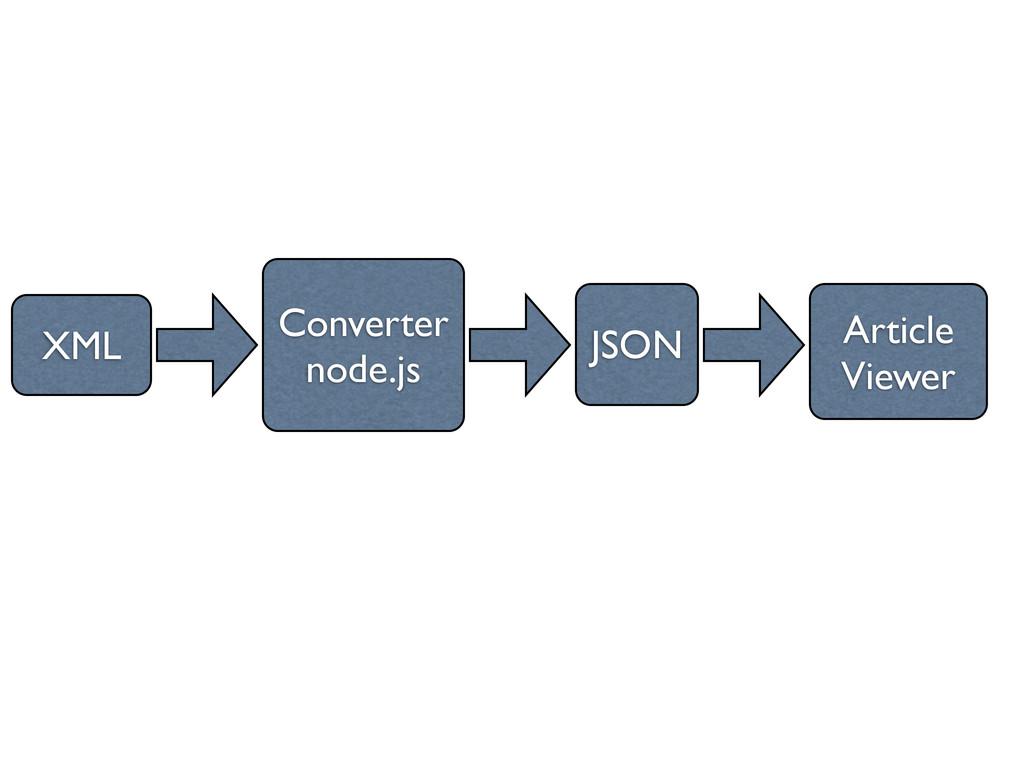 XML Converter node.js JSON Article Viewer