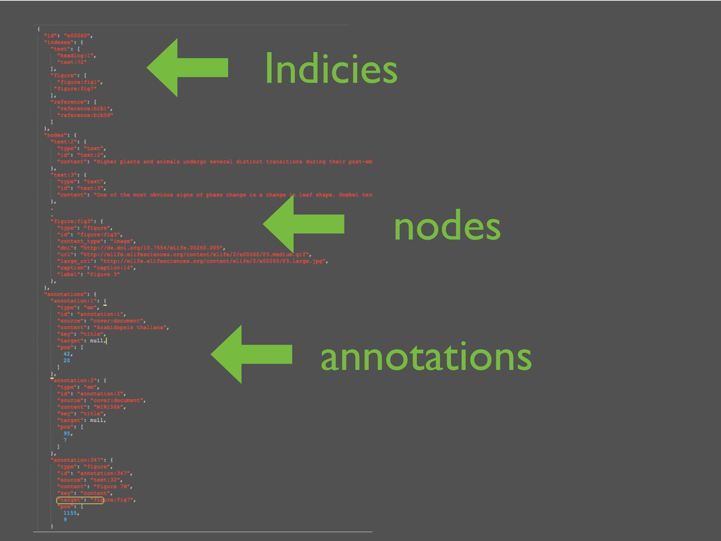 Indicies nodes annotations