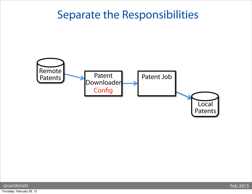 @sandimetz Feb 2013 Separate the Responsibiliti...
