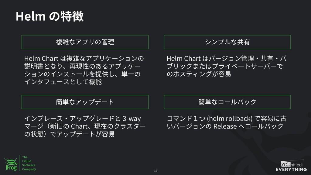 Helm 15 Helm Chart Helm Chart 3-way Chart (helm...