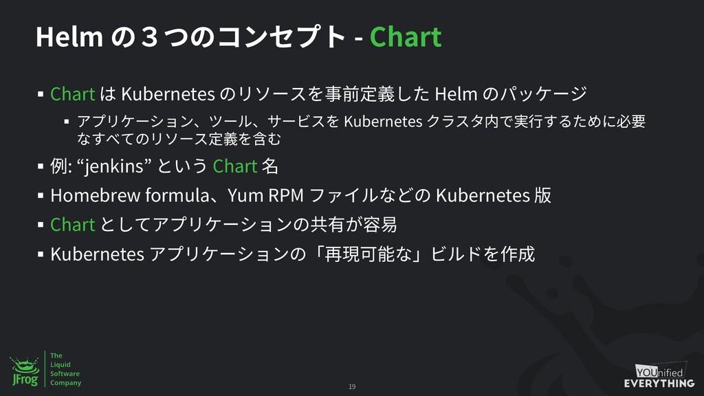 Helm - Chart § Chart Kubernetes Helm § Kubernet...