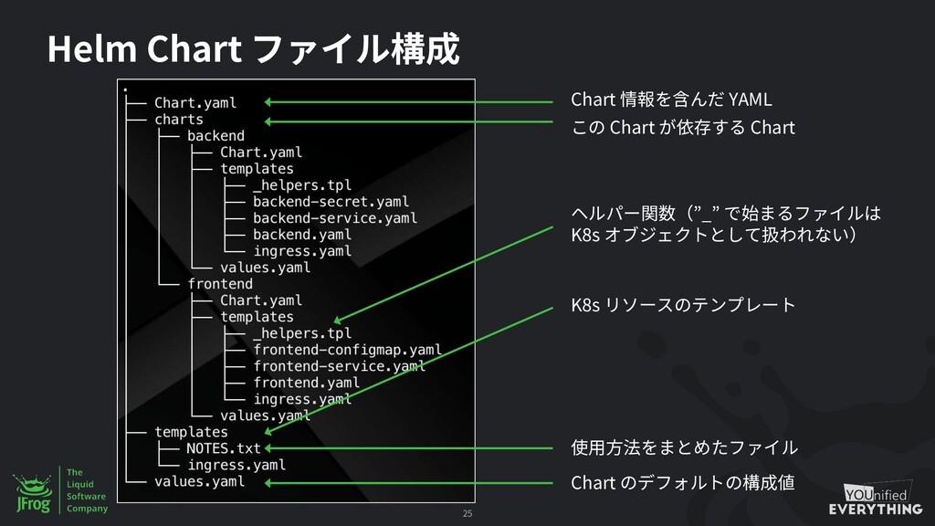 Helm Chart 25 Chart YAML Chart Chart Chart K8s ...