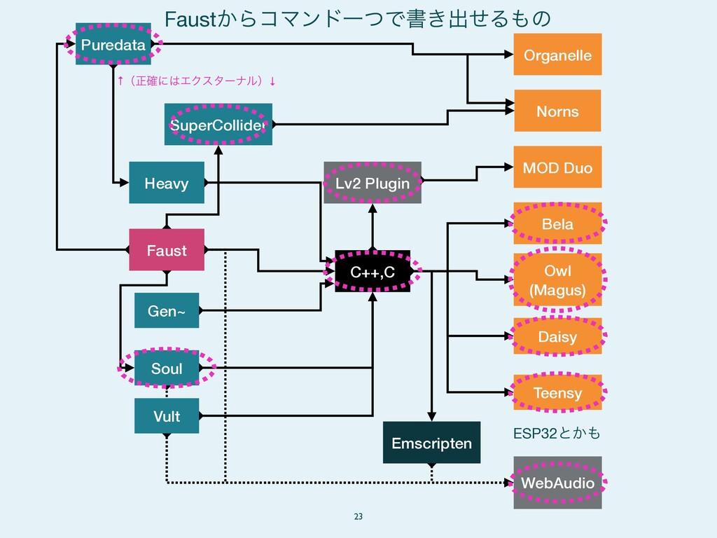 23 Faust Puredata SuperCollider Heavy Gen~ Owl ...