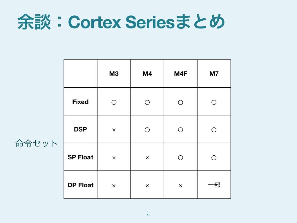 ༨ஊɿCortex Series·ͱΊ 25 M3 M4 M4F M7 Fixed ○ ○ ○...