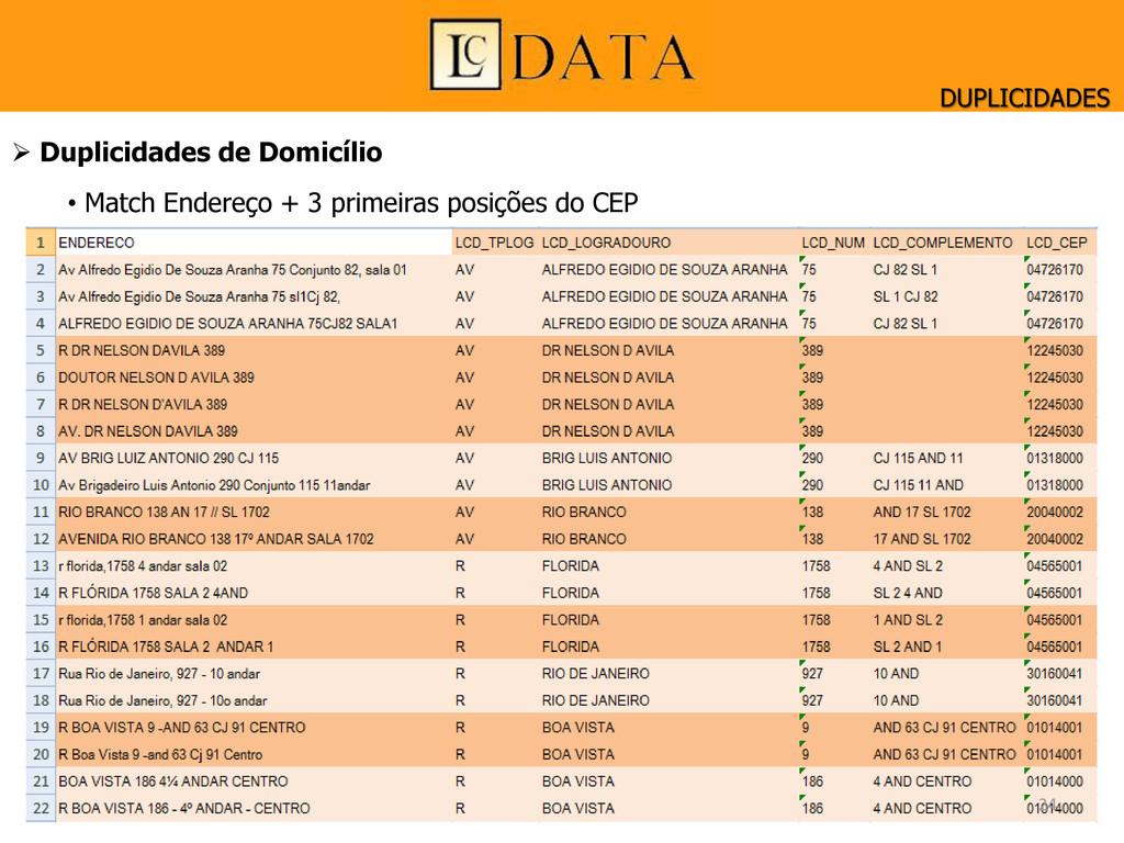  Duplicidades de Domicílio • Match Endereço + ...