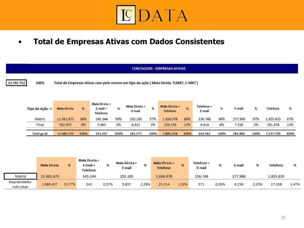 • Total de Empresas Ativas com Dados Consistent...