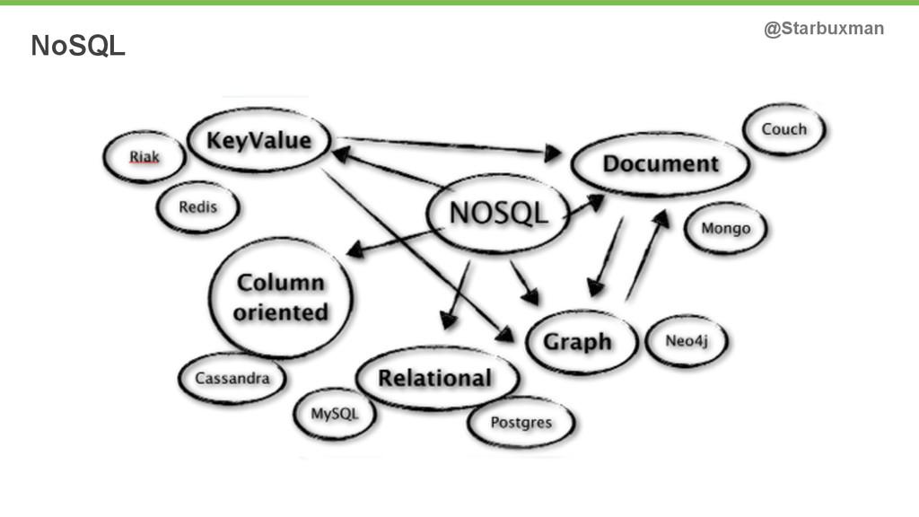 NoSQL @Starbuxman