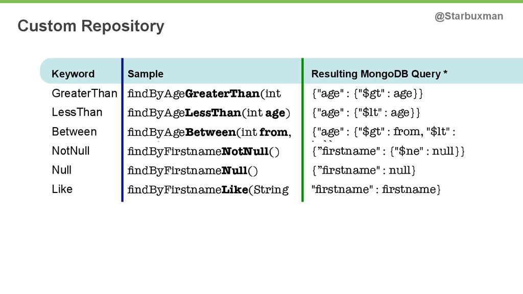 Custom Repository @Starbuxman Keyword Sample Re...