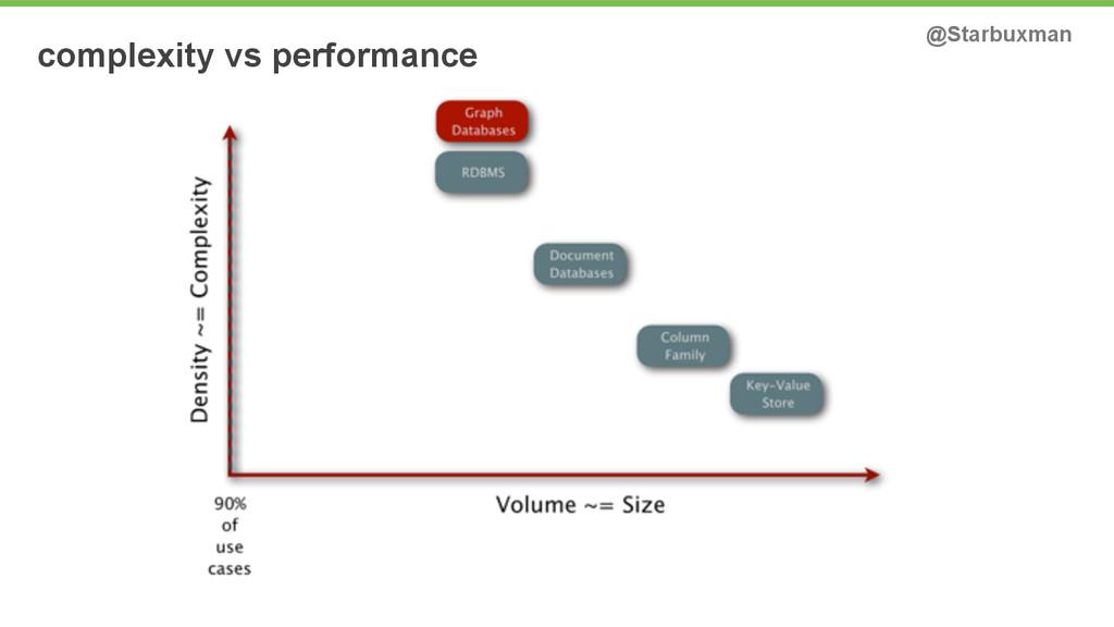 complexity vs performance @Starbuxman