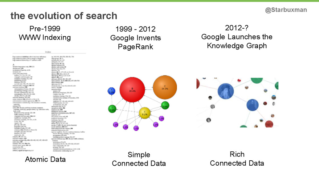 the evolution of search Pre-1999 WWW Indexing A...