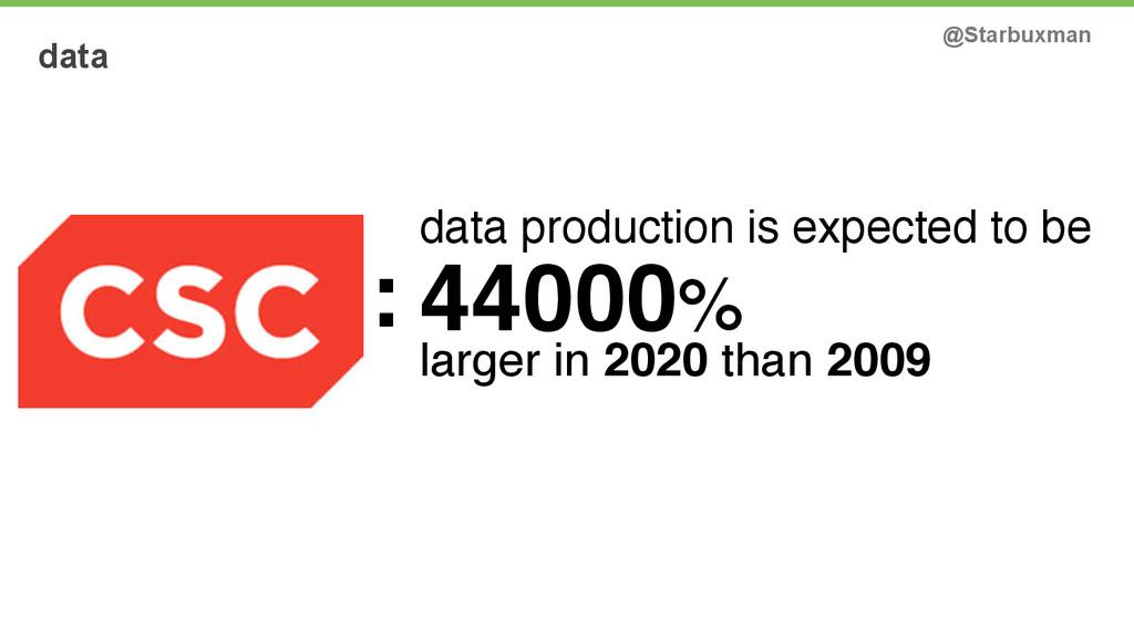 data @Starbuxman 44000% larger in 2020 than 200...