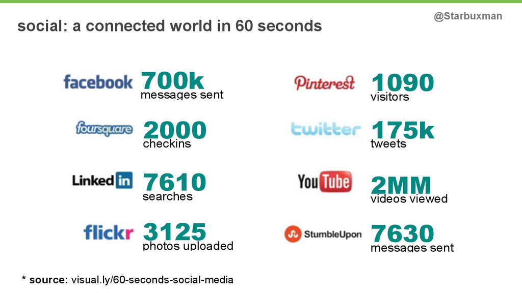 social: a connected world in 60 seconds @Starbu...