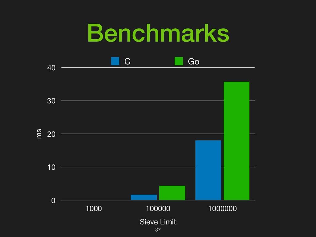 Benchmarks ms 0 10 20 30 40 Sieve Limit 1000 10...