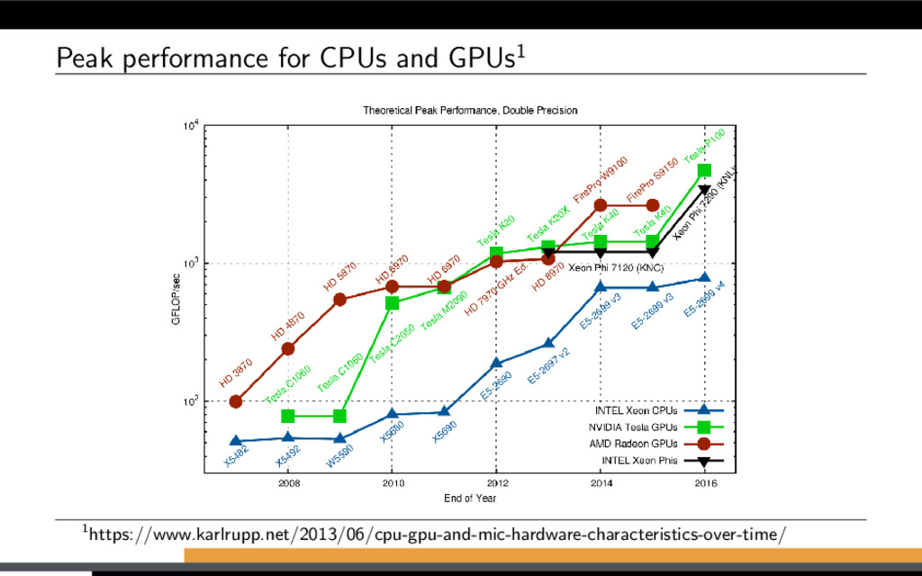 Peak performance for CPUs and GPUs1 1https://ww...