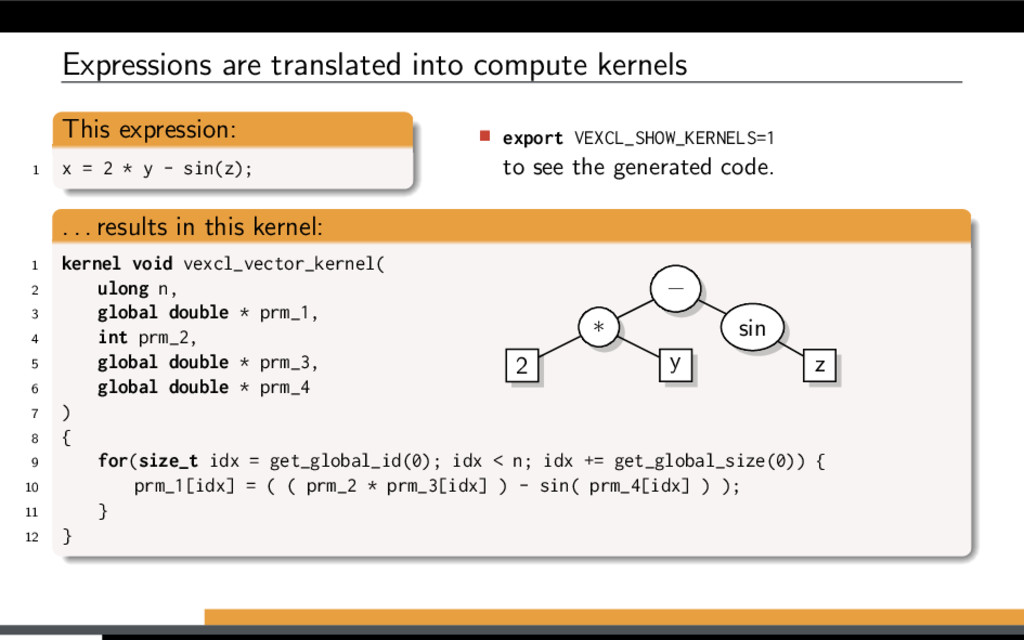 Expressions are translated into compute kernels...