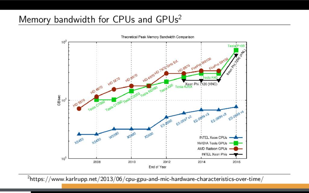 Memory bandwidth for CPUs and GPUs2 2https://ww...