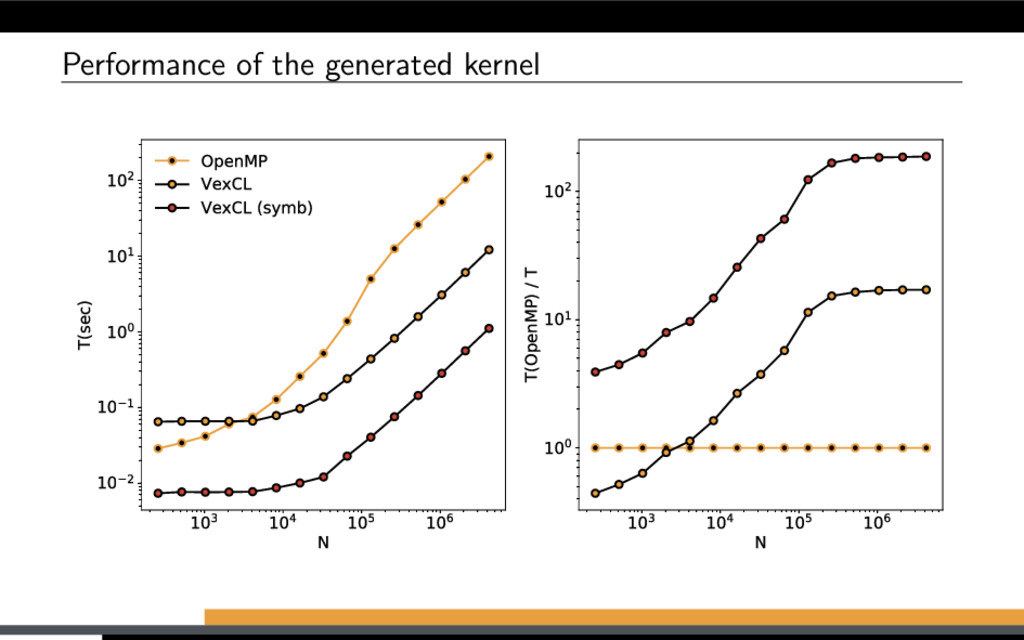 Performance of the generated kernel 103 104 105...
