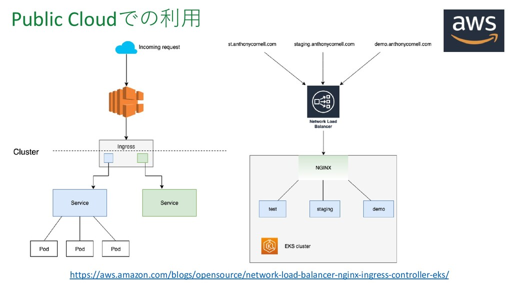 Public Cloudでの利用 https://aws.amazon.com/blogs/o...