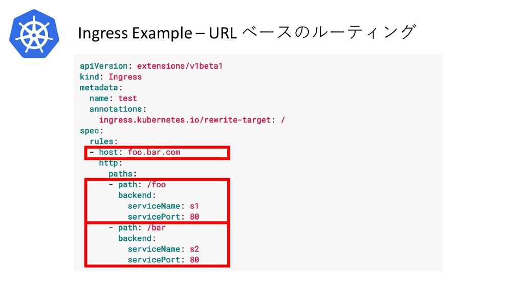 Ingress Example – URL ベースのルーティング