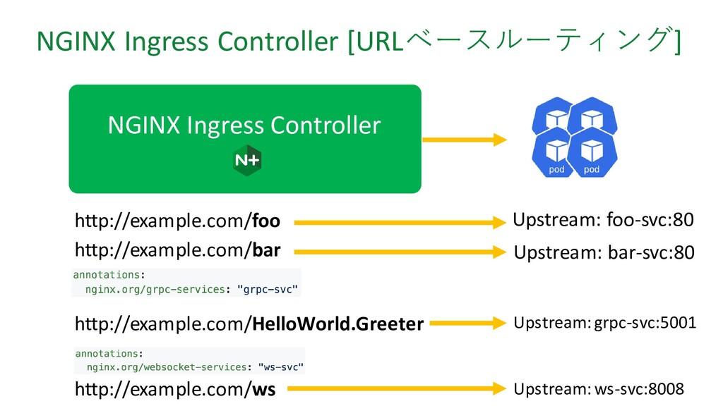 NGINX Ingress Controller [URLベースルーティング] http://...