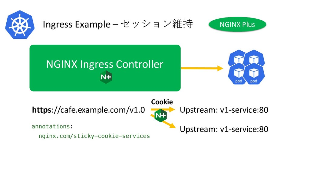 Ingress Example – セッション維持 NGINX Ingress Control...