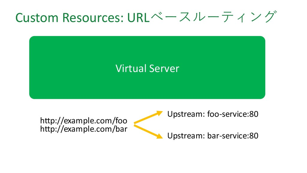 Custom Resources: URLベースルーティング http://example.c...