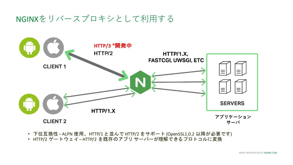 MORE INFORMATION AT NGINX.COM • 下位互換性 – ALPN 使用...