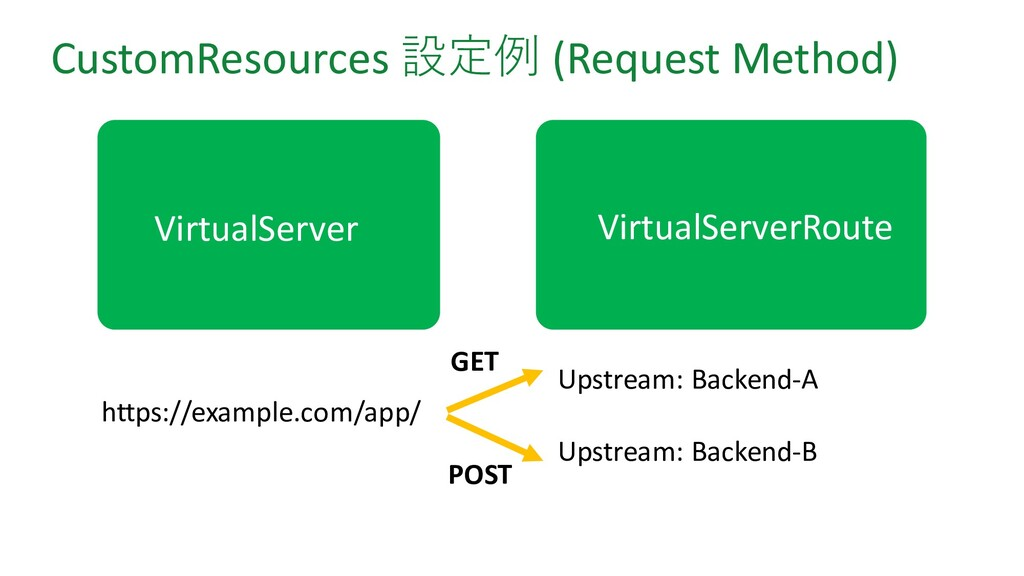 CustomResources 設定例 (Request Method) https://ex...