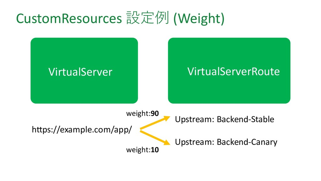 CustomResources 設定例 (Weight) https://example.co...