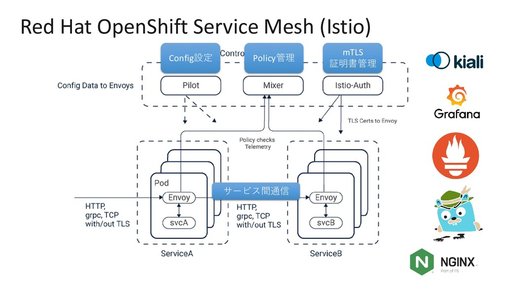 MORE INFORMATION AT NGINX.COM Red Hat OpenShift...