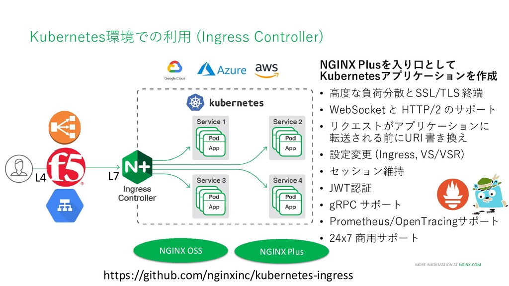MORE INFORMATION AT NGINX.COM Kubernetes環境での利用 ...