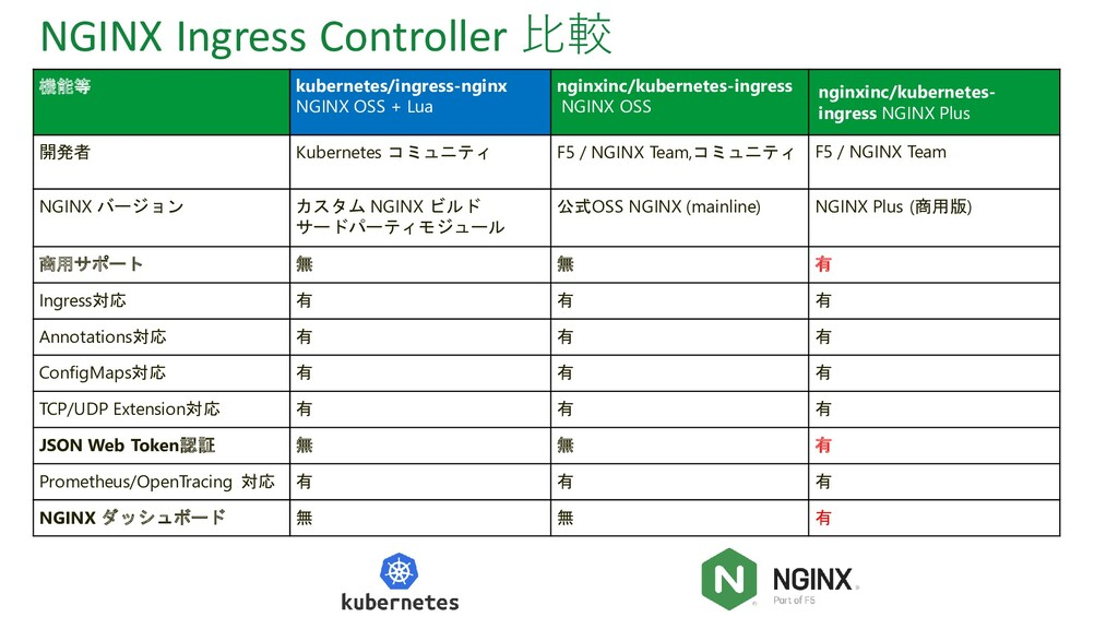 NGINX Ingress Controller 比較 機能等 kubernetes/ingr...