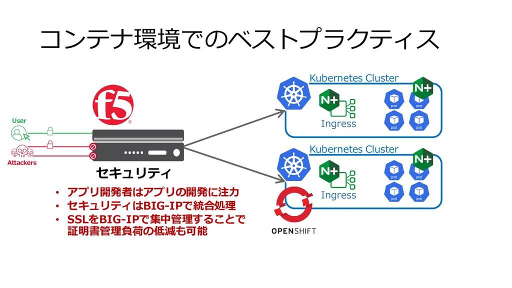 コンテナ環境でのベストプラクティス Ingress Kubernetes Cluster In...
