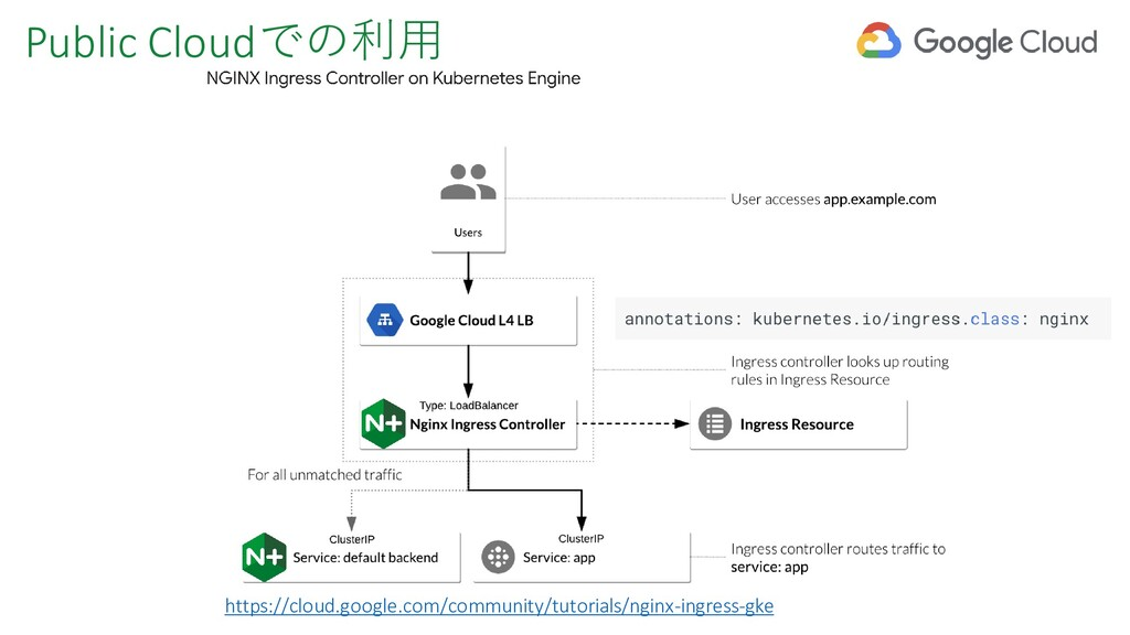 Public Cloudでの利用 https://cloud.google.com/commu...
