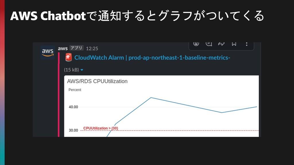AWS Chatbotで通知するとグラフがついてくる