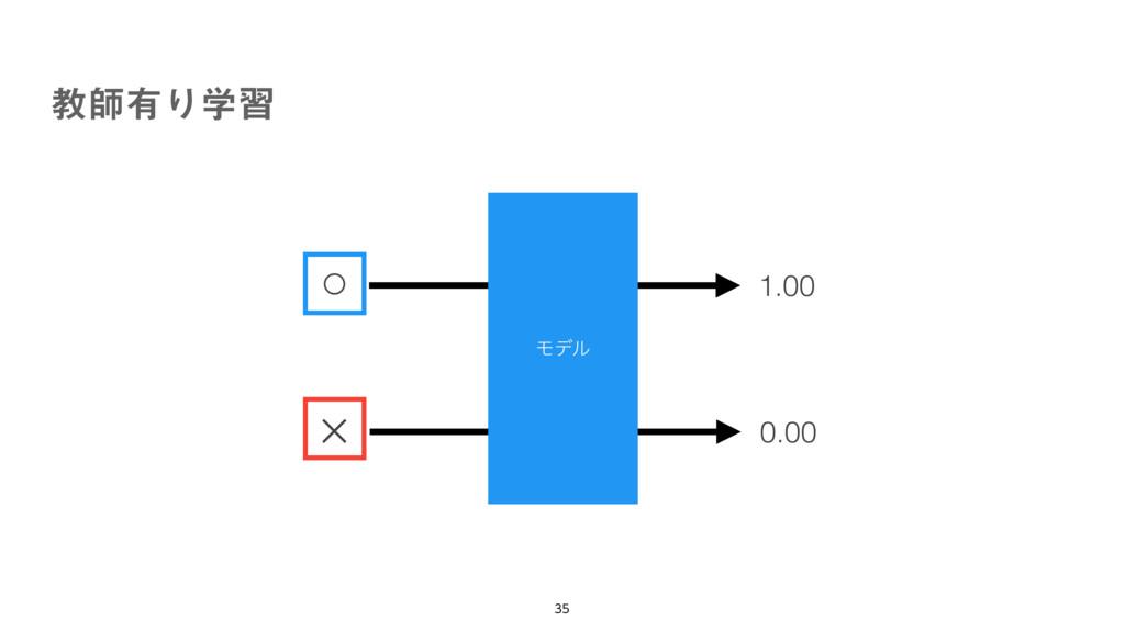 ڭࢣ༗Γֶश  ○ × Ϟσϧ 1.00 0.00